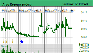 Kaiser Research Online - KRO Profile - Arco Resources Corp
