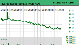165 Niocorp Appoints Mr Mark A Smith  >> Kaiser Research Online Kro Profile Tue Sep 25 2018