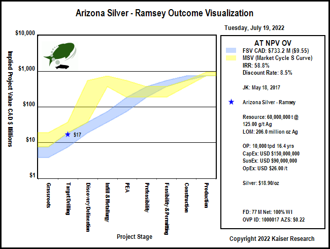 Kaiser Research Online Kro Profile Arizona Silver Exploration